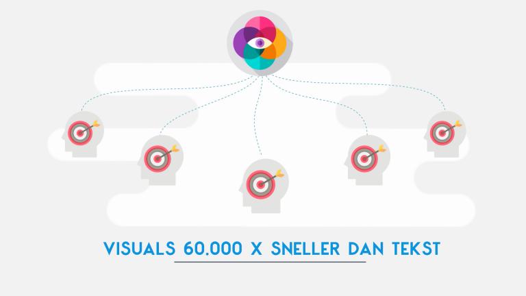 Visuals sneller dan tekst