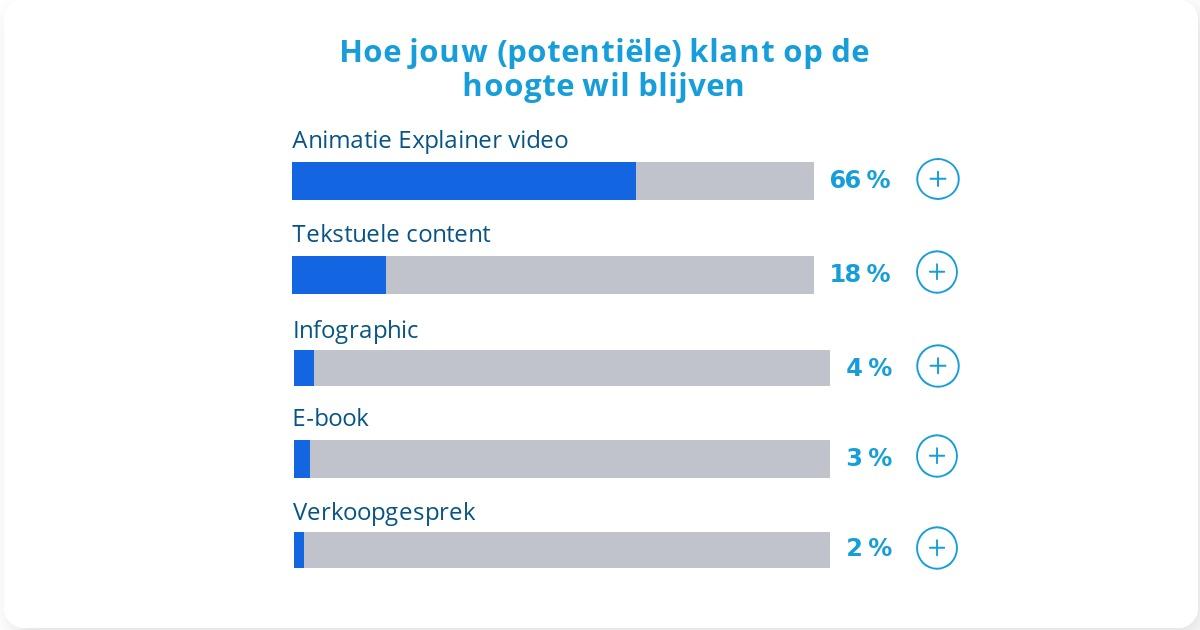66% wil op de hoogte blijven via explainer video