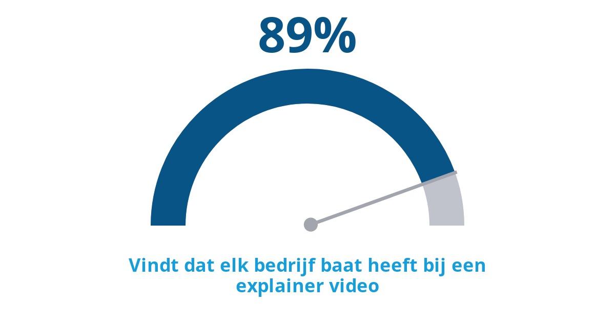 89% vindt dat elk bedrijf baat heeft bij een explainer video