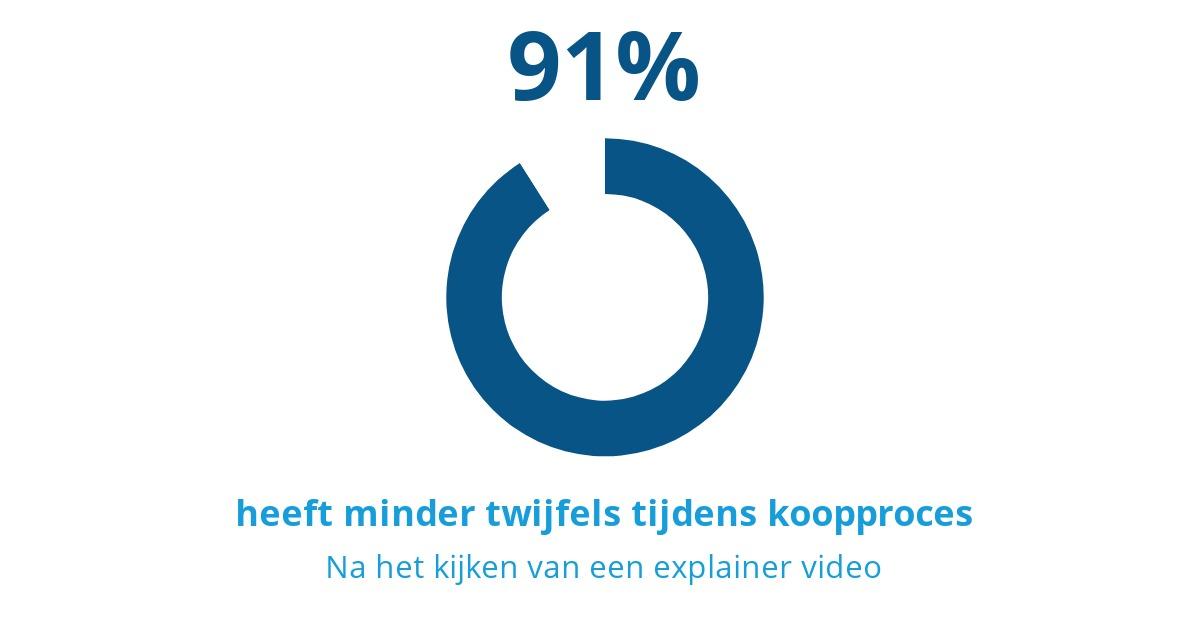 91% heeft minder twijfels tijdens koopproces na het kijken van een explainer video